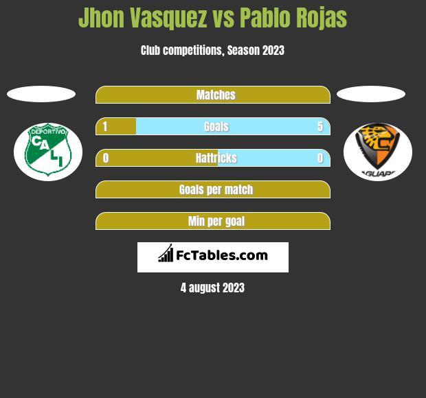 Jhon Vasquez vs Pablo Rojas h2h player stats