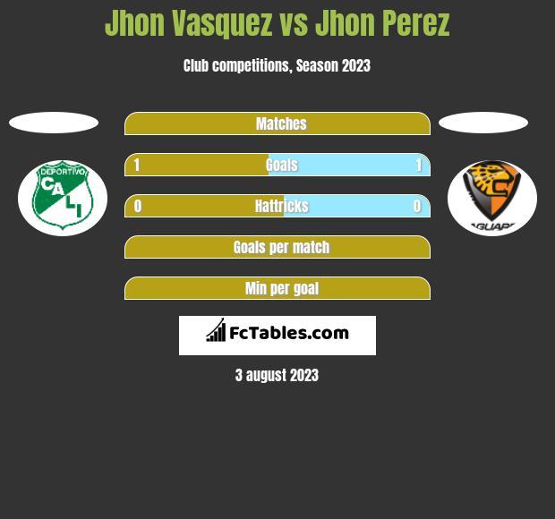 Jhon Vasquez vs Jhon Perez h2h player stats