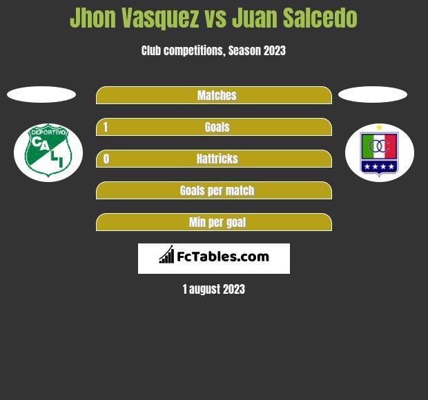 Jhon Vasquez vs Juan Salcedo h2h player stats