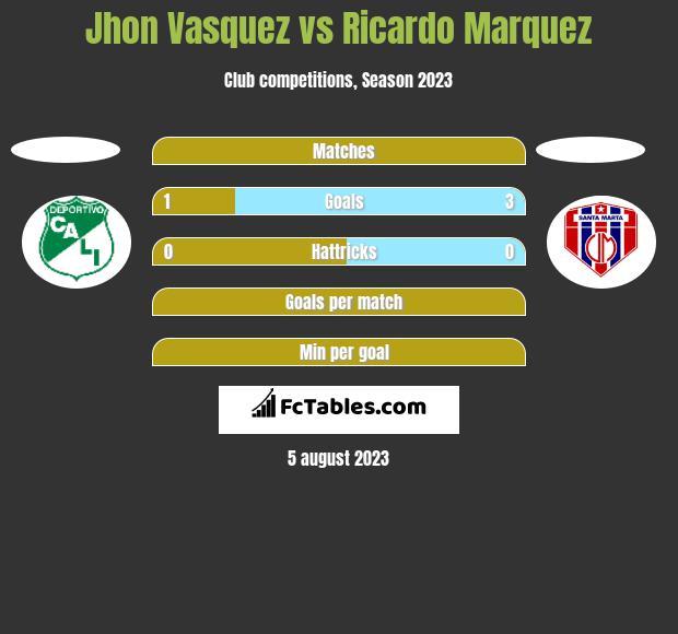 Jhon Vasquez vs Ricardo Marquez h2h player stats