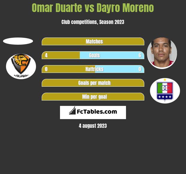 Omar Duarte vs Dayro Moreno h2h player stats