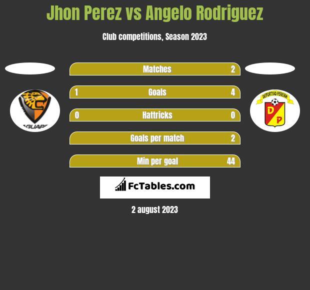 Jhon Perez vs Angelo Rodriguez h2h player stats