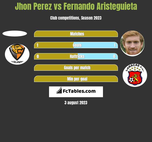 Jhon Perez vs Fernando Aristeguieta h2h player stats