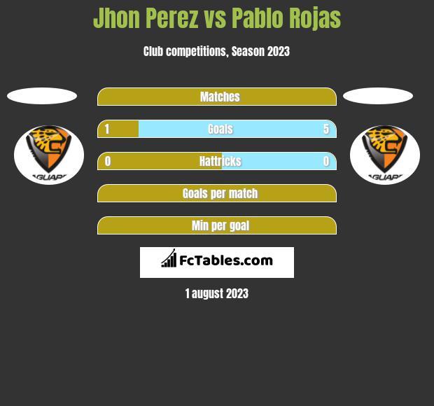 Jhon Perez vs Pablo Rojas h2h player stats