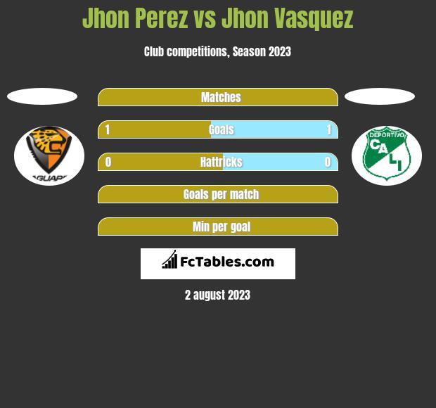Jhon Perez vs Jhon Vasquez h2h player stats