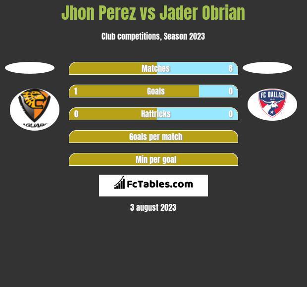 Jhon Perez vs Jader Obrian h2h player stats
