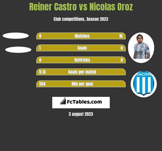 Reiner Castro vs Nicolas Oroz h2h player stats