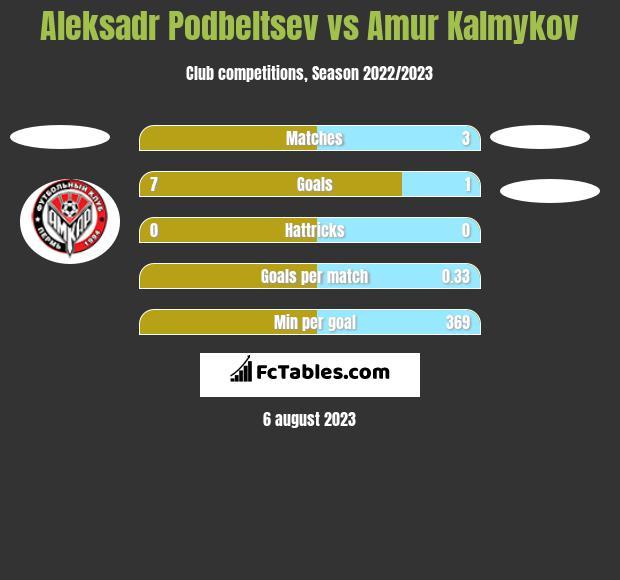 Aleksadr Podbeltsev vs Amur Kalmykov h2h player stats
