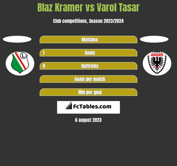 Blaz Kramer vs Varol Tasar h2h player stats