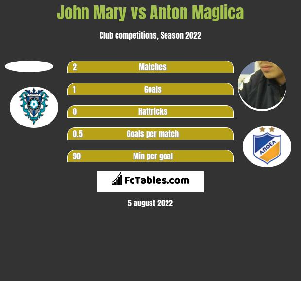 John Mary vs Anton Maglica h2h player stats