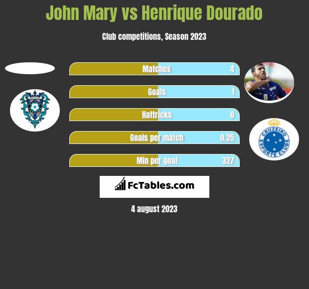 John Mary vs Henrique Dourado h2h player stats