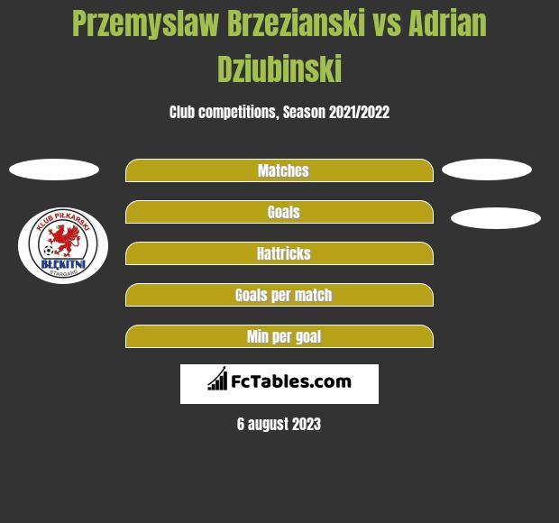 Przemyslaw Brzezianski vs Adrian Dziubiński h2h player stats