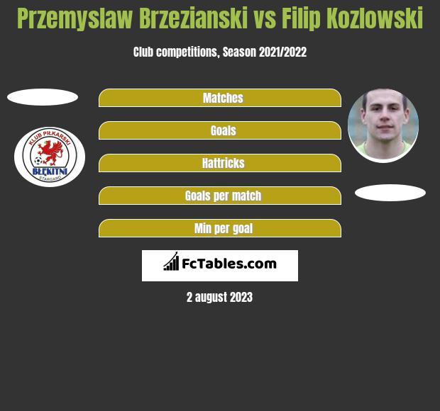 Przemyslaw Brzezianski vs Filip Kozłowski h2h player stats