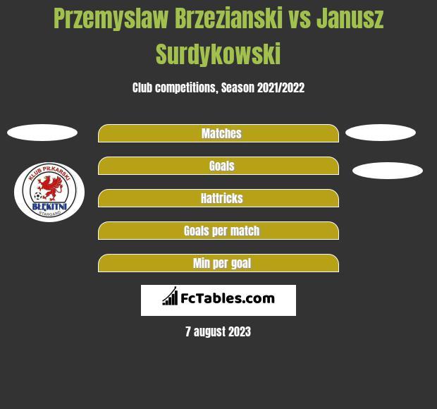 Przemyslaw Brzezianski vs Janusz Surdykowski h2h player stats