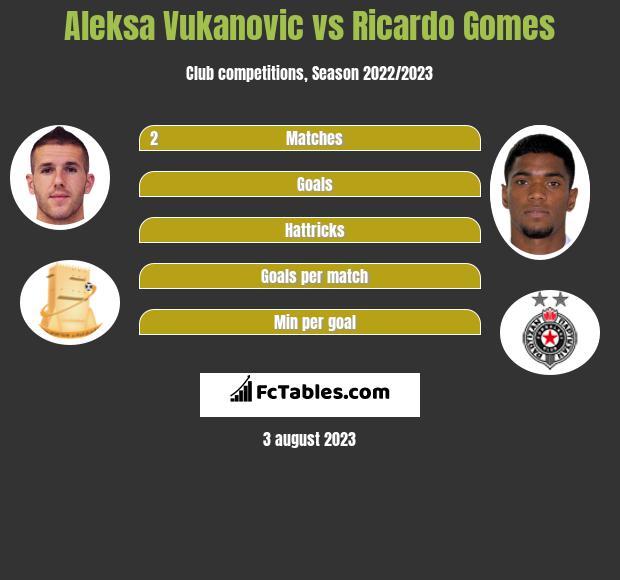 Aleksa Vukanovic vs Ricardo Gomes h2h player stats