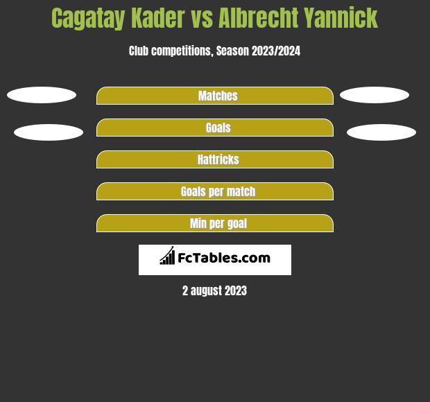 Cagatay Kader vs Albrecht Yannick h2h player stats