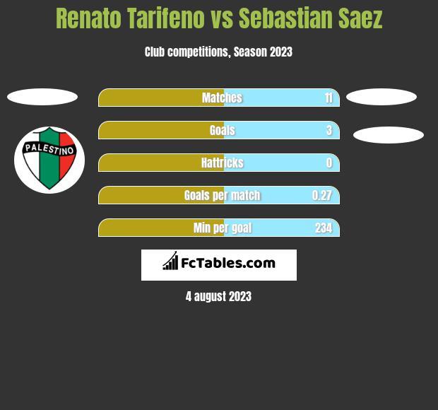 Renato Tarifeno vs Sebastian Saez h2h player stats