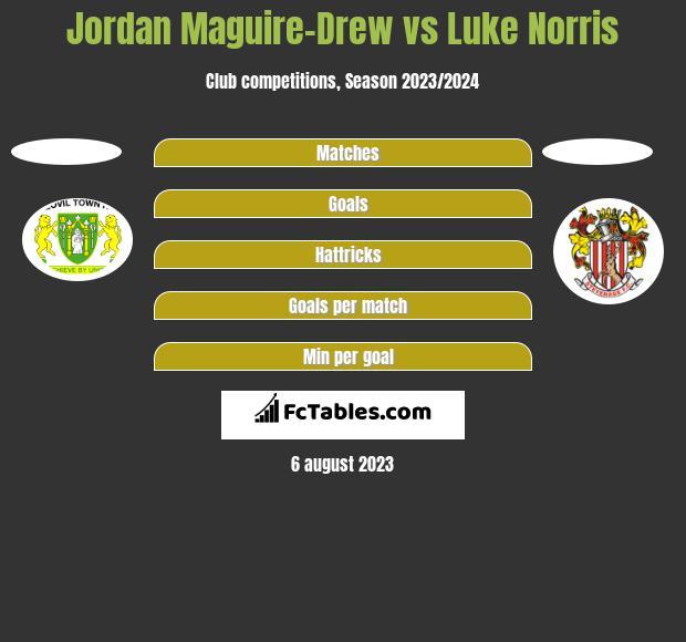 Jordan Maguire-Drew vs Luke Norris h2h player stats