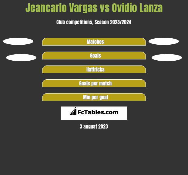 Jeancarlo Vargas vs Ovidio Lanza h2h player stats