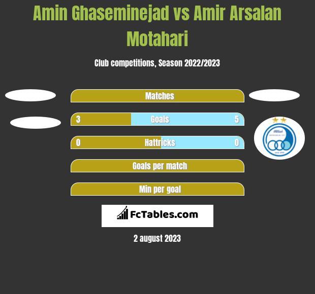 Amin Ghaseminejad vs Amir Arsalan Motahari h2h player stats