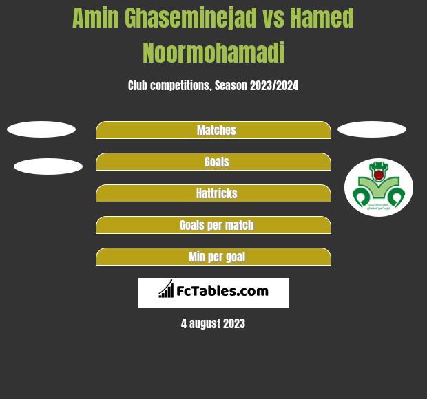 Amin Ghaseminejad vs Hamed Noormohamadi h2h player stats