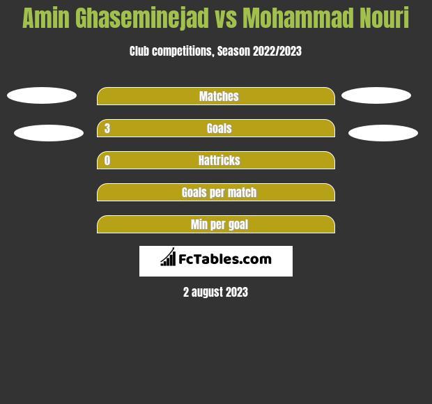 Amin Ghaseminejad vs Mohammad Nouri h2h player stats