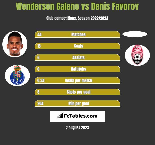 Wenderson Galeno vs Denis Favorov h2h player stats