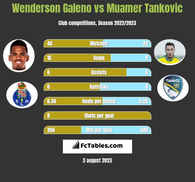 Wenderson Galeno vs Muamer Tankovic h2h player stats