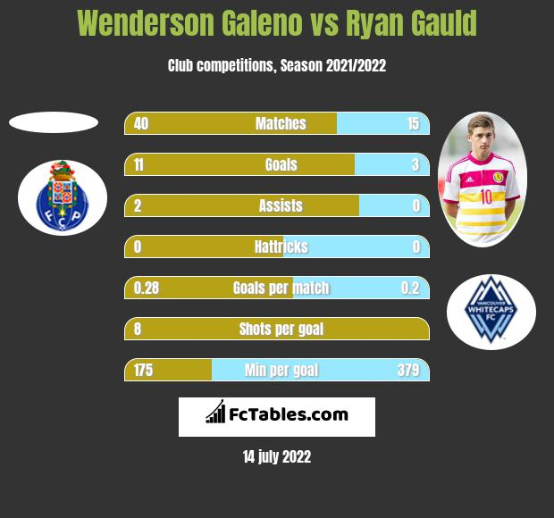 Wenderson Galeno vs Ryan Gauld h2h player stats