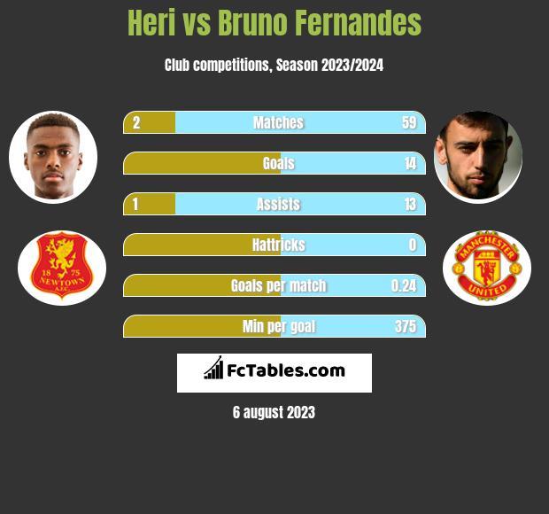 Heri vs Bruno Fernandes h2h player stats