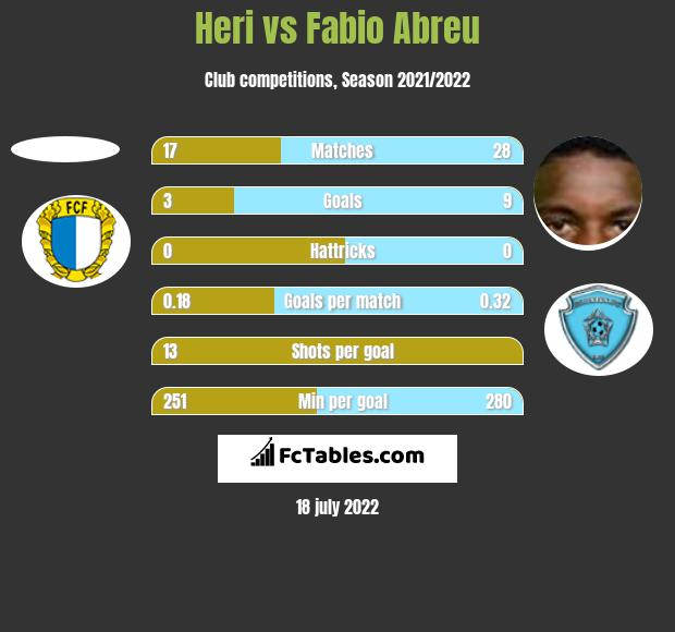 Heri vs Fabio Abreu h2h player stats