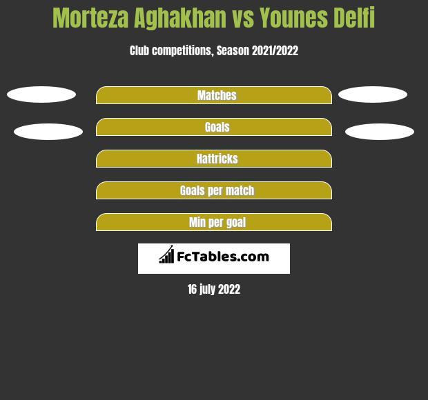 Morteza Aghakhan vs Younes Delfi h2h player stats