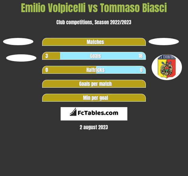 Emilio Volpicelli vs Tommaso Biasci h2h player stats