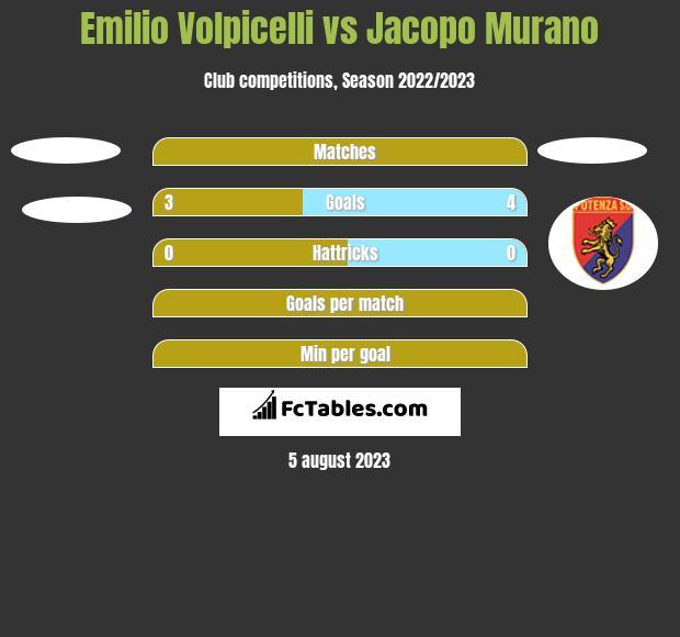 Emilio Volpicelli vs Jacopo Murano h2h player stats