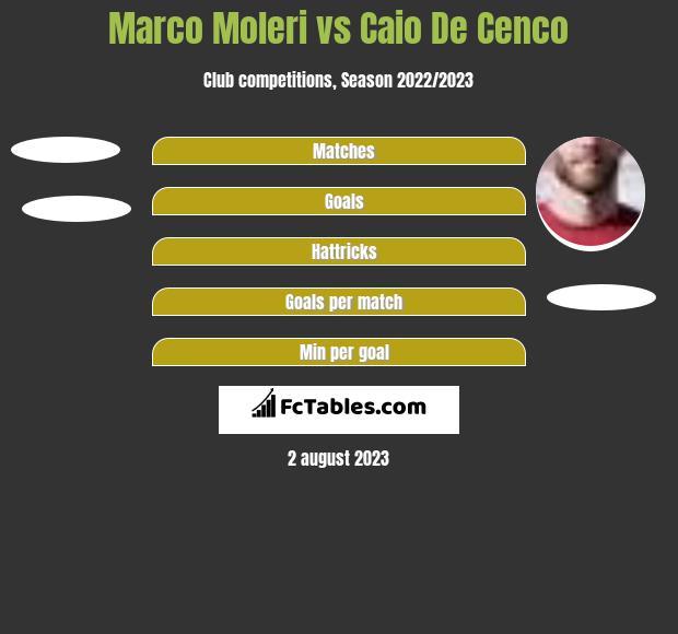 Marco Moleri vs Caio De Cenco h2h player stats