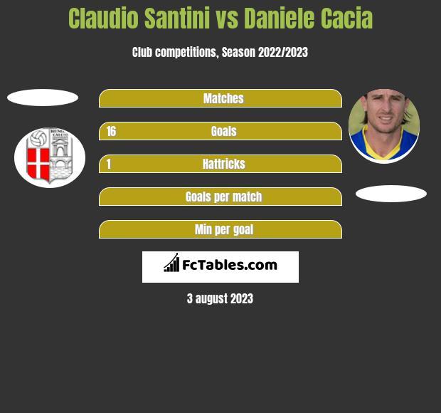 Claudio Santini vs Daniele Cacia h2h player stats