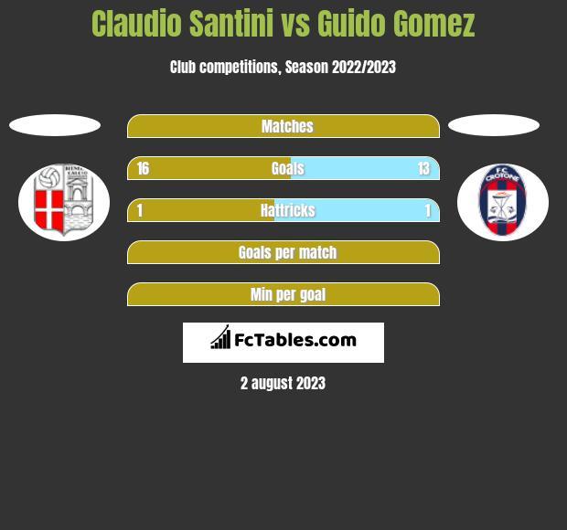 Claudio Santini vs Guido Gomez h2h player stats