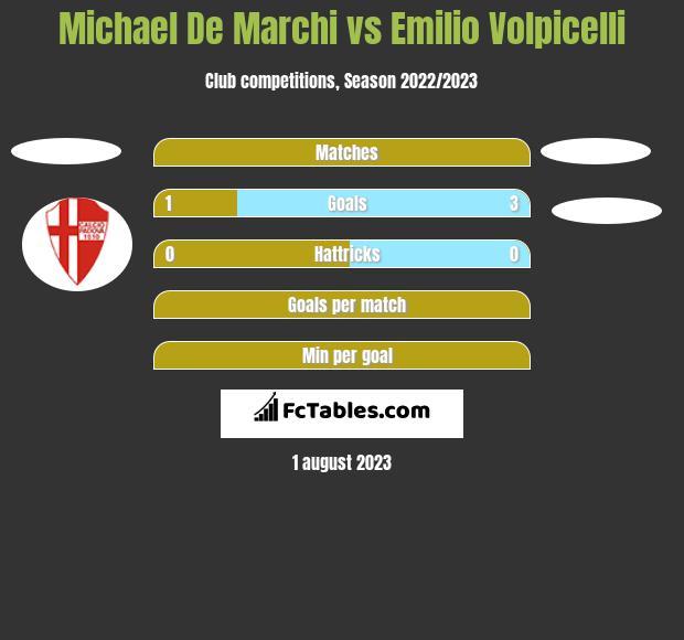 Michael De Marchi vs Emilio Volpicelli h2h player stats
