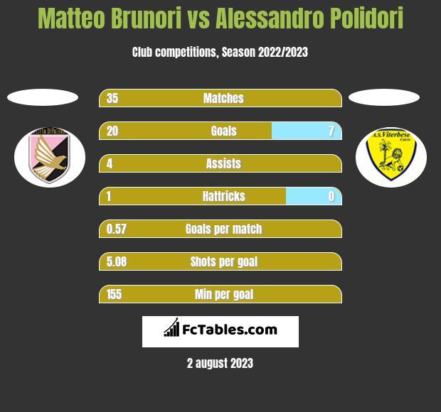 Matteo Brunori vs Alessandro Polidori h2h player stats