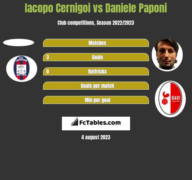Iacopo Cernigoi vs Daniele Paponi h2h player stats