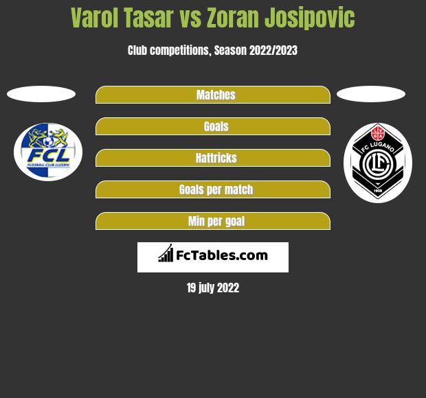 Varol Tasar vs Zoran Josipovic h2h player stats
