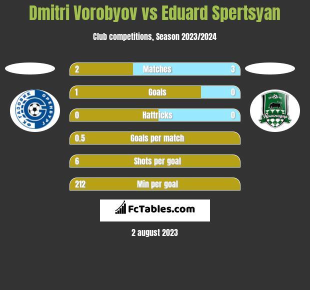 Dmitri Vorobyov vs Eduard Spertsyan h2h player stats