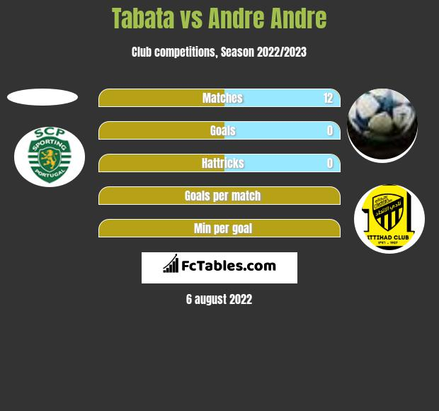 Tabata vs Andre Andre h2h player stats