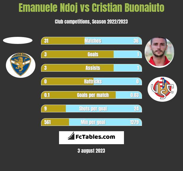 Emanuele Ndoj vs Cristian Buonaiuto h2h player stats