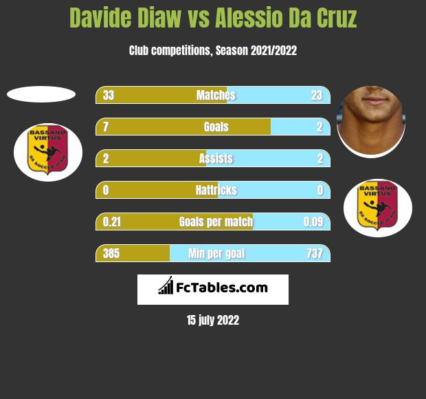 Davide Diaw vs Alessio Da Cruz h2h player stats