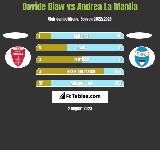 Davide Diaw vs Andrea La Mantia h2h player stats