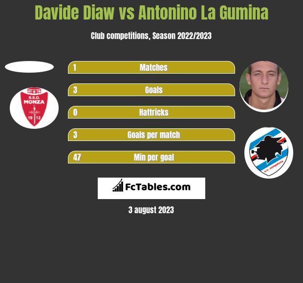 Davide Diaw vs Antonino La Gumina h2h player stats