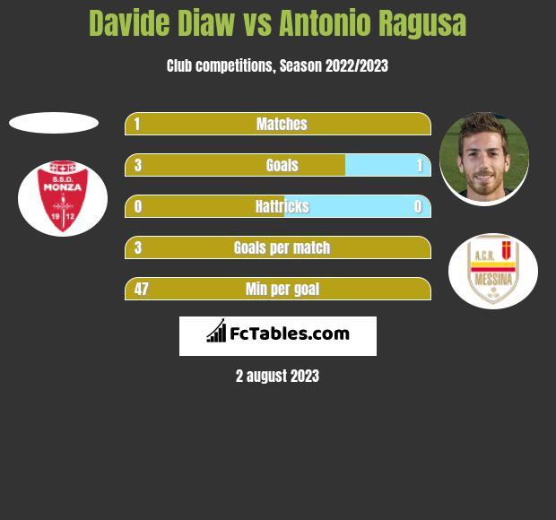 Davide Diaw vs Antonio Ragusa h2h player stats