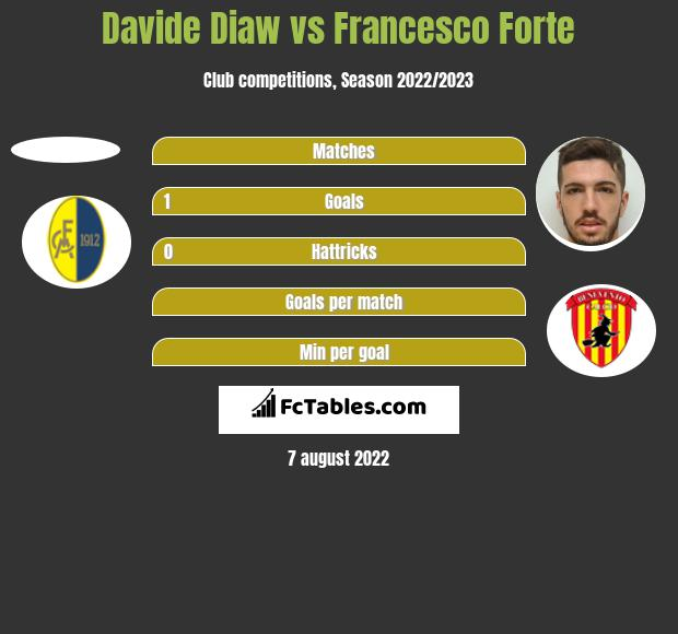 Davide Diaw vs Francesco Forte h2h player stats