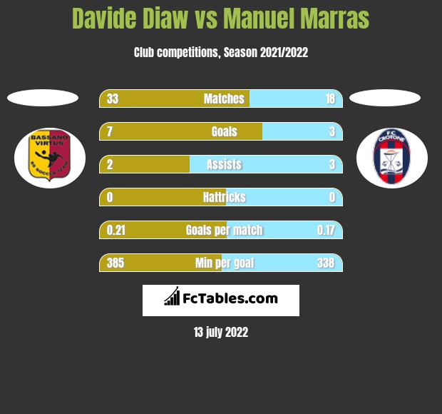 Davide Diaw vs Manuel Marras h2h player stats